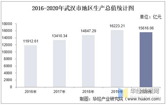 武汉gdp2020_2016-2020年武汉市地区生产总值、产业结构及人均GDP统计