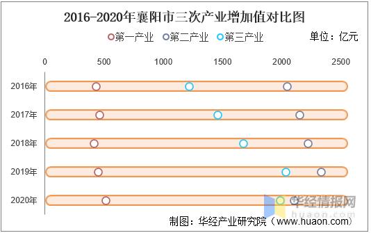 襄阳gdp_别看襄阳的GDP全省第二,其实武汉、宜昌、十堰都比襄阳有优势