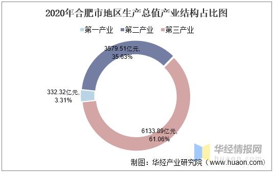2020年合肥市gdp_2016-2020年合肥市地区生产总值、产业结构及人均GDP统计
