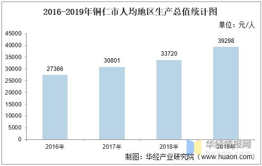 铜仁gdp_2016-2020年铜仁市地区生产总值、产业结构及人均GDP统计