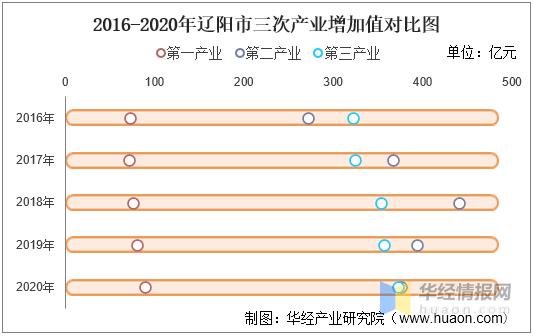辽阳各县gdp排名_辽宁各市GDP排名,沈阳
