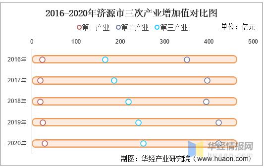 济源市人均gdp2020_2020年河南各市七普人口和人均GDP,郑州十年增长近400万人