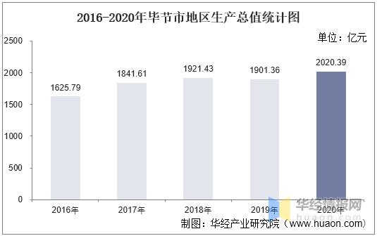 毕节市各县gdp_2016-2020年毕节市地区生产总值、产业结构及人均GDP统计