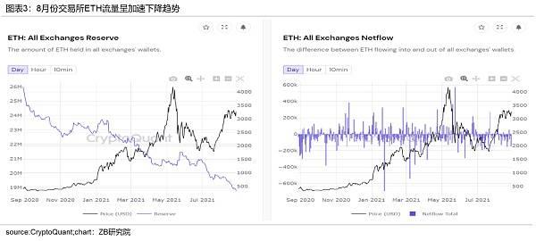 中币(ZB)分析:近期BTC上涨是由于投资者需求增加形成的供应冲击  第3张 中币(ZB)分析:近期BTC上涨是由于投资者需求增加形成的供应冲击 币圈信息