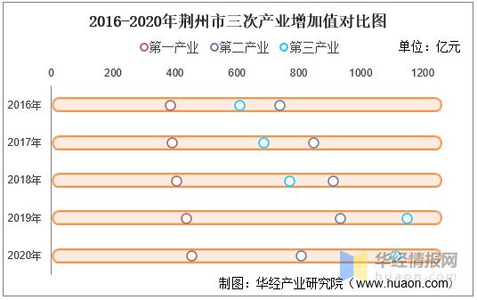 人均gdp2020年_2016-2020年池州市地区生产总值、产业结构及人均GDP统计