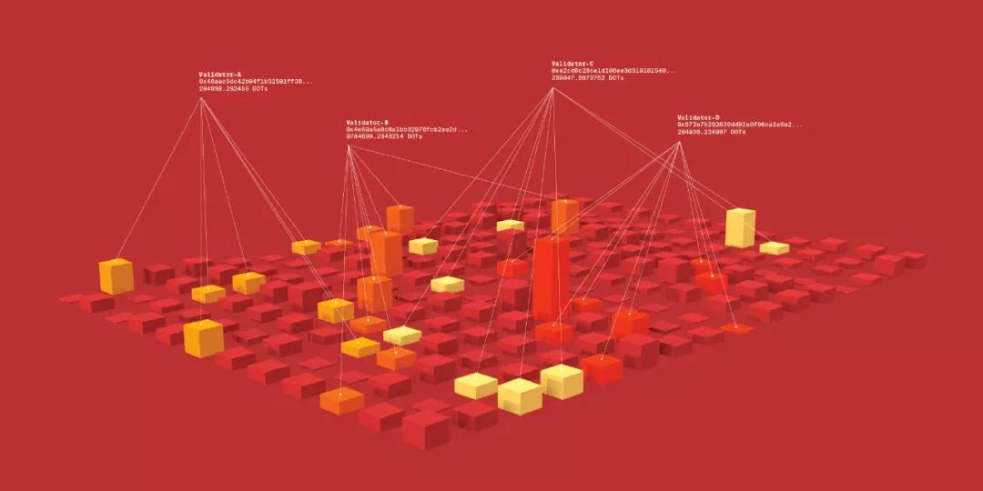 MEXC Exchange分享:波卡的NPoS机制是怎样运作的?