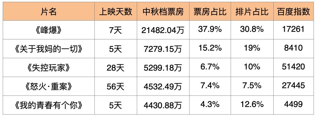榜单|中秋档:影院票房不足5亿 网剧点击率断崖式下降