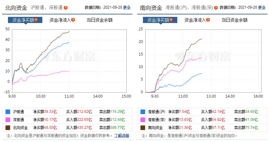 南向资金净流入21.36亿,恒指涨1.46%,内房股大涨融创中国涨17.44%,机构解读