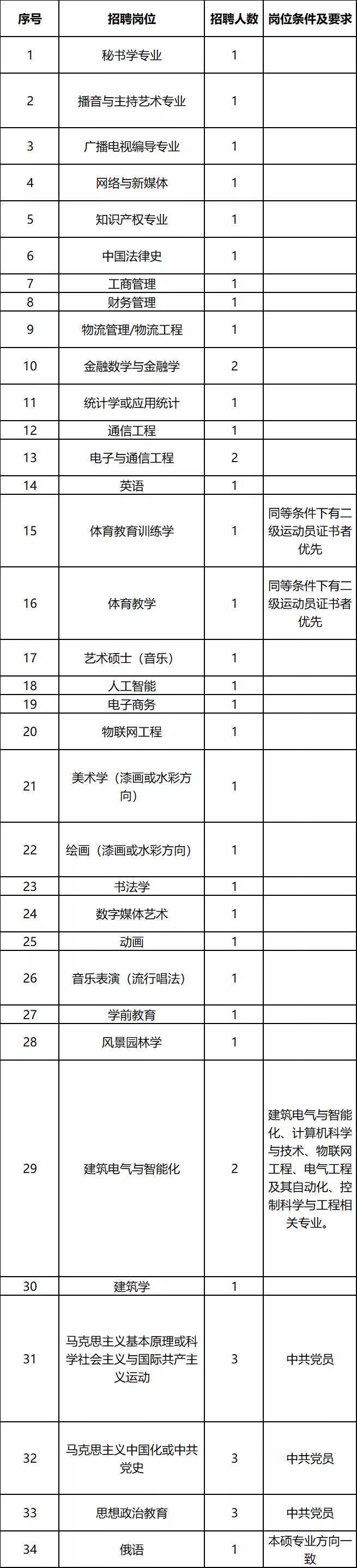 商丘师范学院公开招聘专任教师43人
