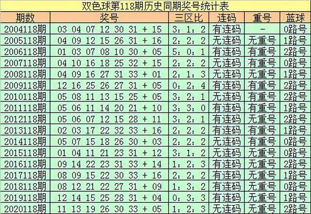 王朝天双色球第2021118期:三区红球推荐2:3:1,蓝球推荐06