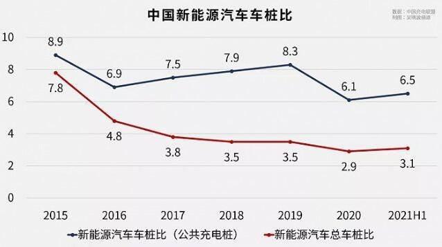 """中国充电桩缺口继续扩大,电动汽车""""跑""""太快了,桩怕你跟不上"""