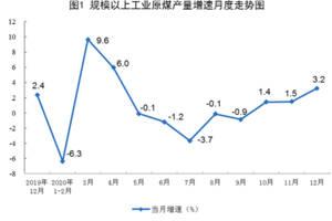 中國原油產量連續兩年回升,天然氣連續四年增產超100億方