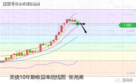 張堯浠周评:靓丽数据提振通胀、金价连涨剑指千八之上
