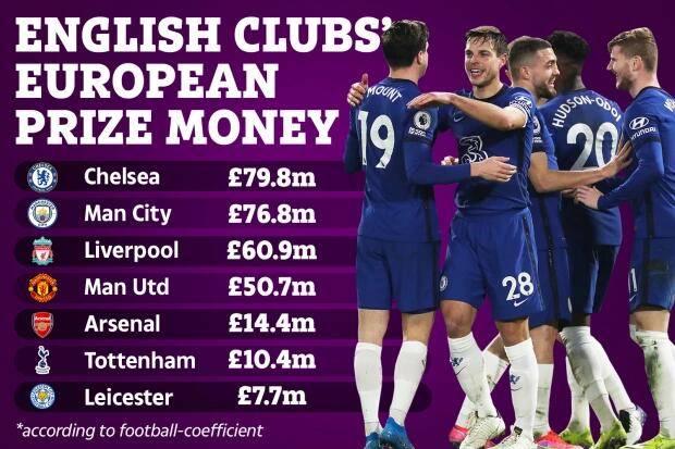 欧洲超级联赛的战争债券:切尔西击败曼城,阿森纳和热刺都太糟糕了