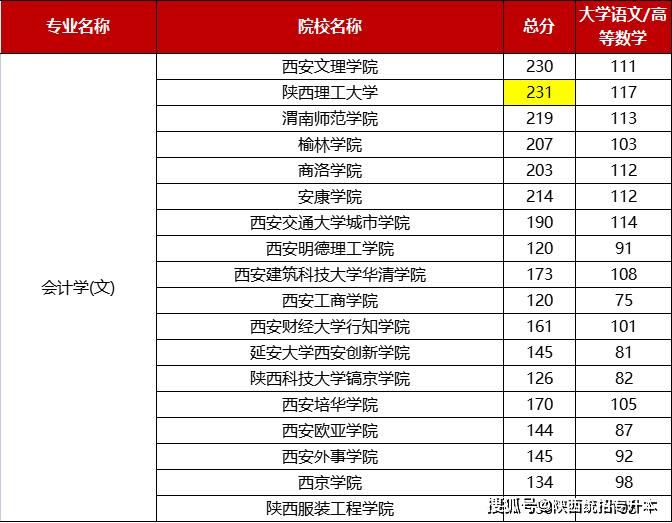 2021年陕西专升本会计学(文)专业录取分数线