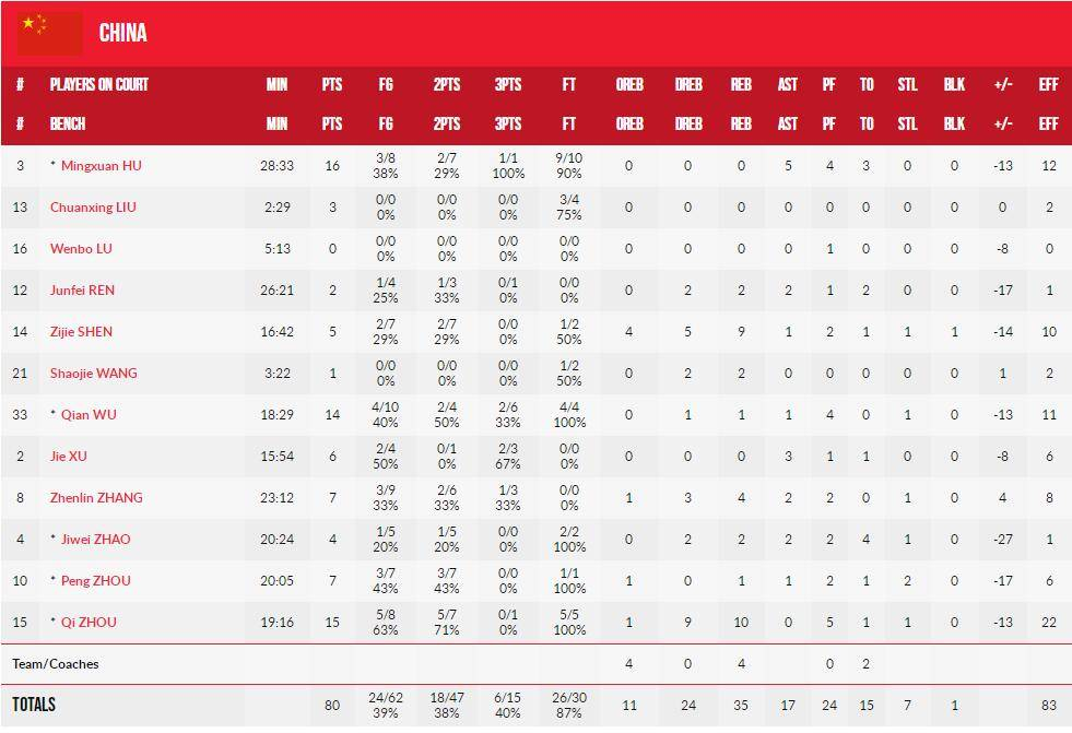 手艺统计:中国男篮80-105希腊 周琦15分10篮板