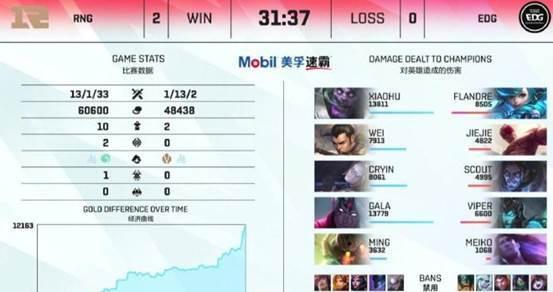 四大赛区最新战况:RNG形势乐观 G2惨遭FNC教育