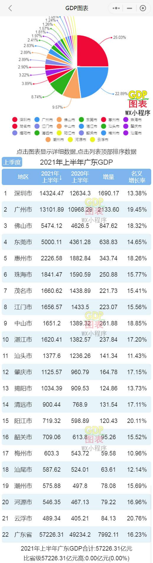 广东的GDP排名_一省对一国!广东GDP堪比世界第10大经济体-韩国,今年将完全超过