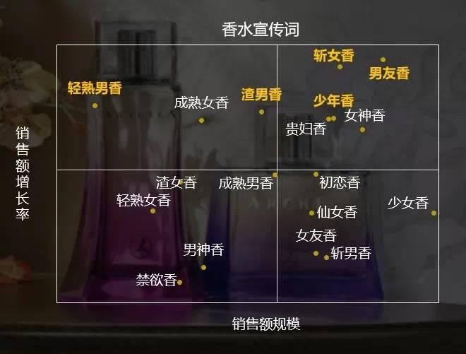 """""""男友香""""超过""""斩男香"""",男士香水在天猫渐成""""显学"""""""