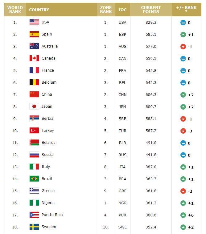 FIBA更新女篮世界排名:中国上升2位至第7 日本第8