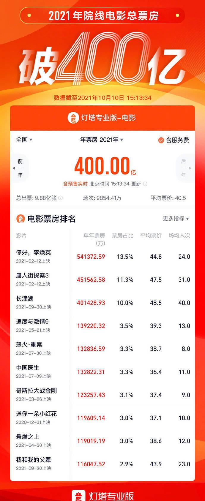 中国电影市场2021年度总观影人次达 9.88亿,总场次9854.41万场