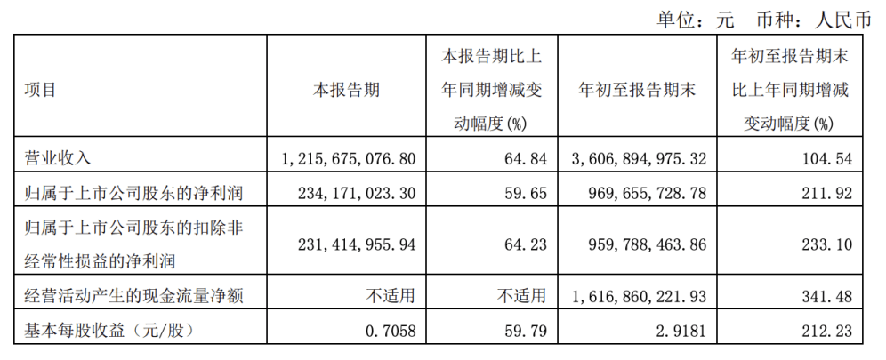 """舍得酒业三季度归母净利增速环比降46%,澄清""""老酒战略""""质疑称储量真实"""