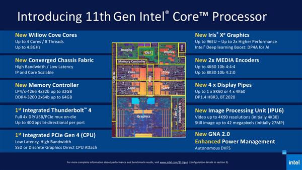 Intel 11代酷睿正式发布 近年来最大的一次飞跃的照片 - 3
