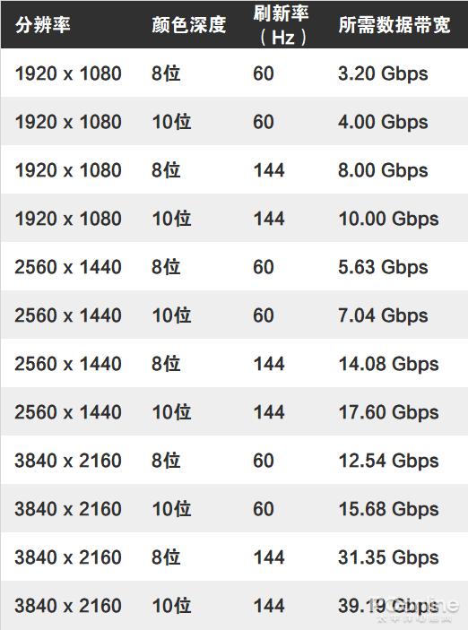 DP vs HDMI 谁才是游戏玩家最佳选择?的照片 - 12