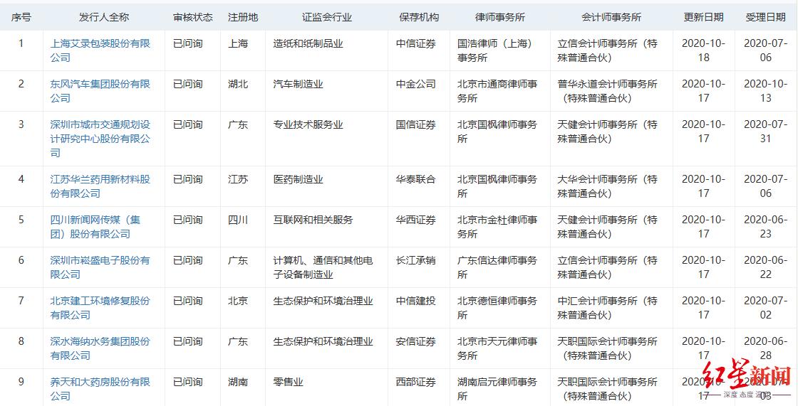 刷新两项新纪录!东风集团受理4天就获问询,募资210亿元成创业板最大IPO