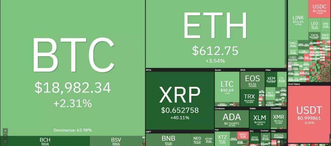 价格分析:BTC、XRP、ETH、LTC、LINK I Damo行情|