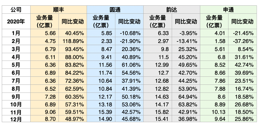 "A股快递四强交出2020""成绩单"":价格战全年未歇,分化明显"
