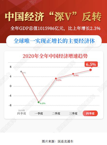荣昌gdp能超过多少_我国23省份GDP超万亿 重庆经济增速跃居全国第一