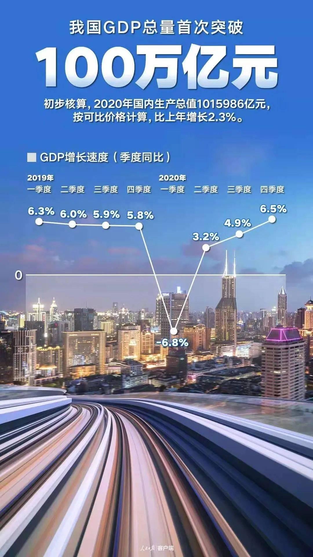 中国经济总量100万亿_美3万亿经济复苏计划