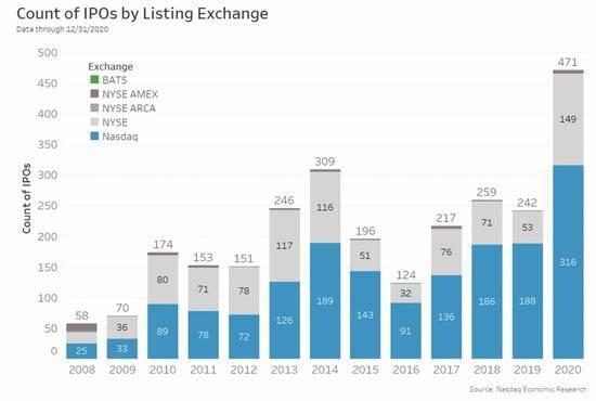 纳斯达克首席经济学家:V型复苏让2020年成IPO创纪录的一年