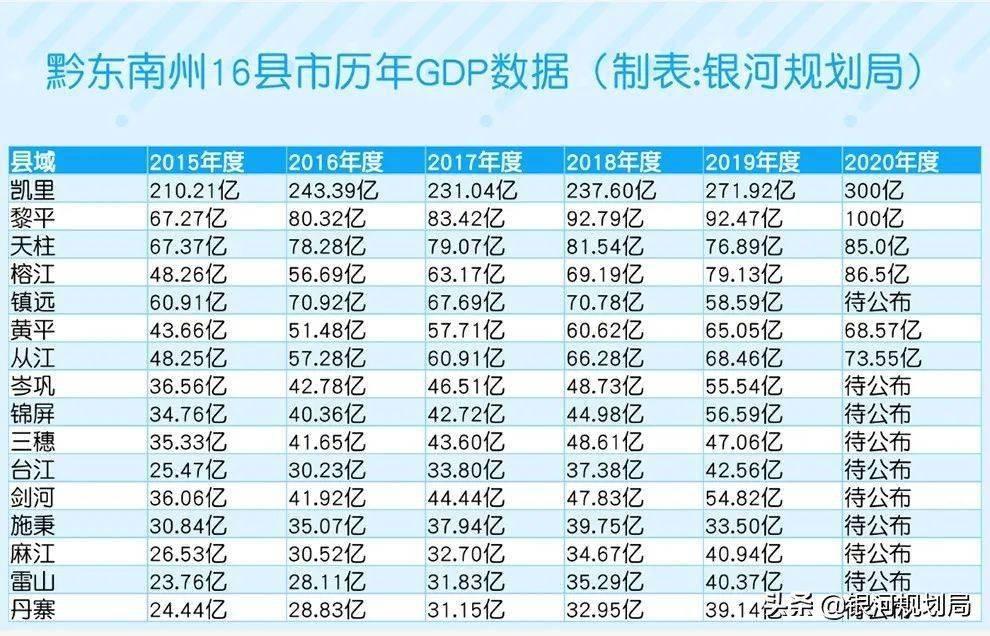 16年黔东南gdp_贵州人均GDP最低的八个县,有四个是黔东南州的,最低的在毕节