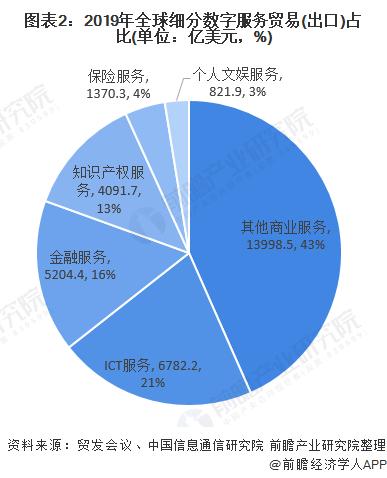 世界数字经济规模总量排名_世界经济总量排名(3)