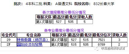 长春市2020高中成绩_每日一校2020年长春大学各批次录取人数与分数线统