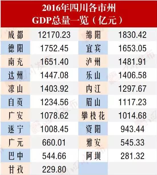2020年四川各县上半年GDP排名_四川各市2020gdp