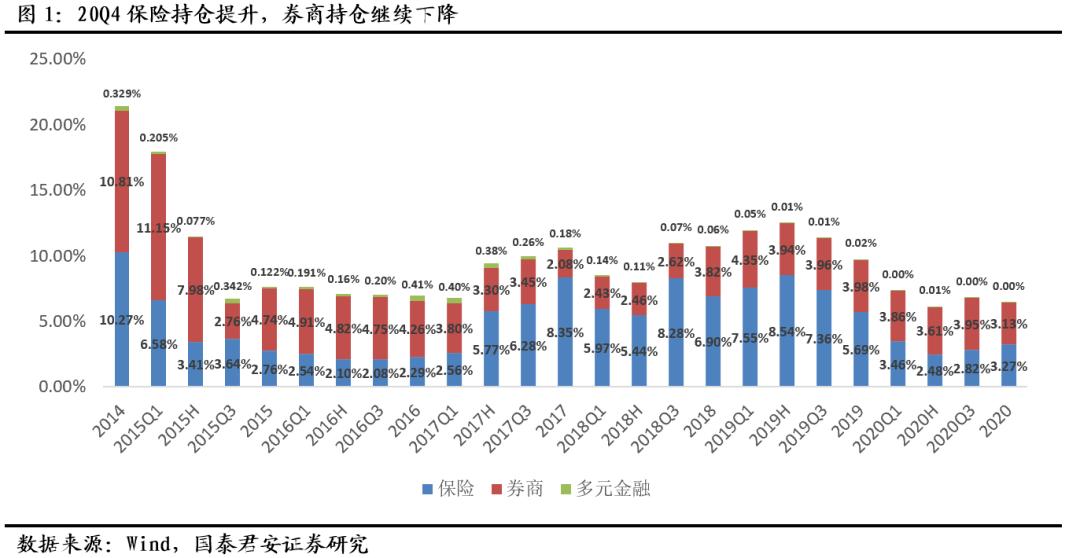 【郭俊非银行】非银行低配置比例萎缩,保险配置增幅最大——2020年非银行板块基金持仓分析