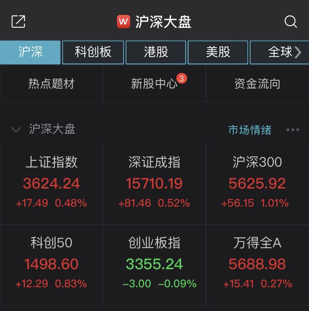 a股回落:上证综指收盘上涨0.48%,白酒股再次走C位