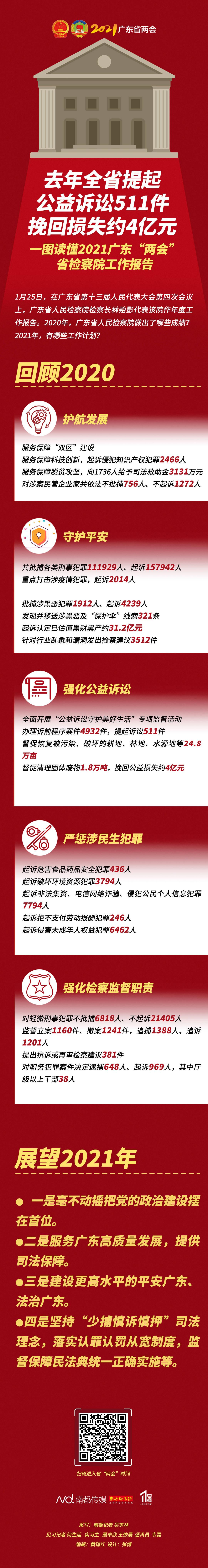 2020年广东省起诉侵害未成年人权益犯罪6462人