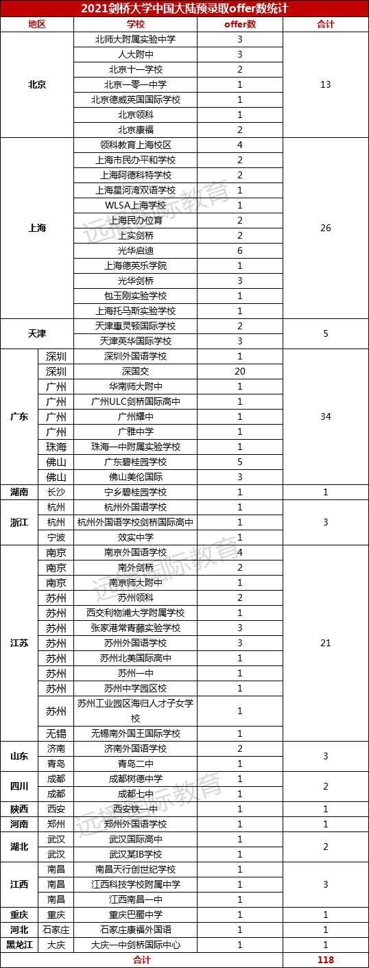 最新!剑桥狂撒118枚Offer,上海26枚!沪上国际化学校大比拼,黑马频出,势不可挡!