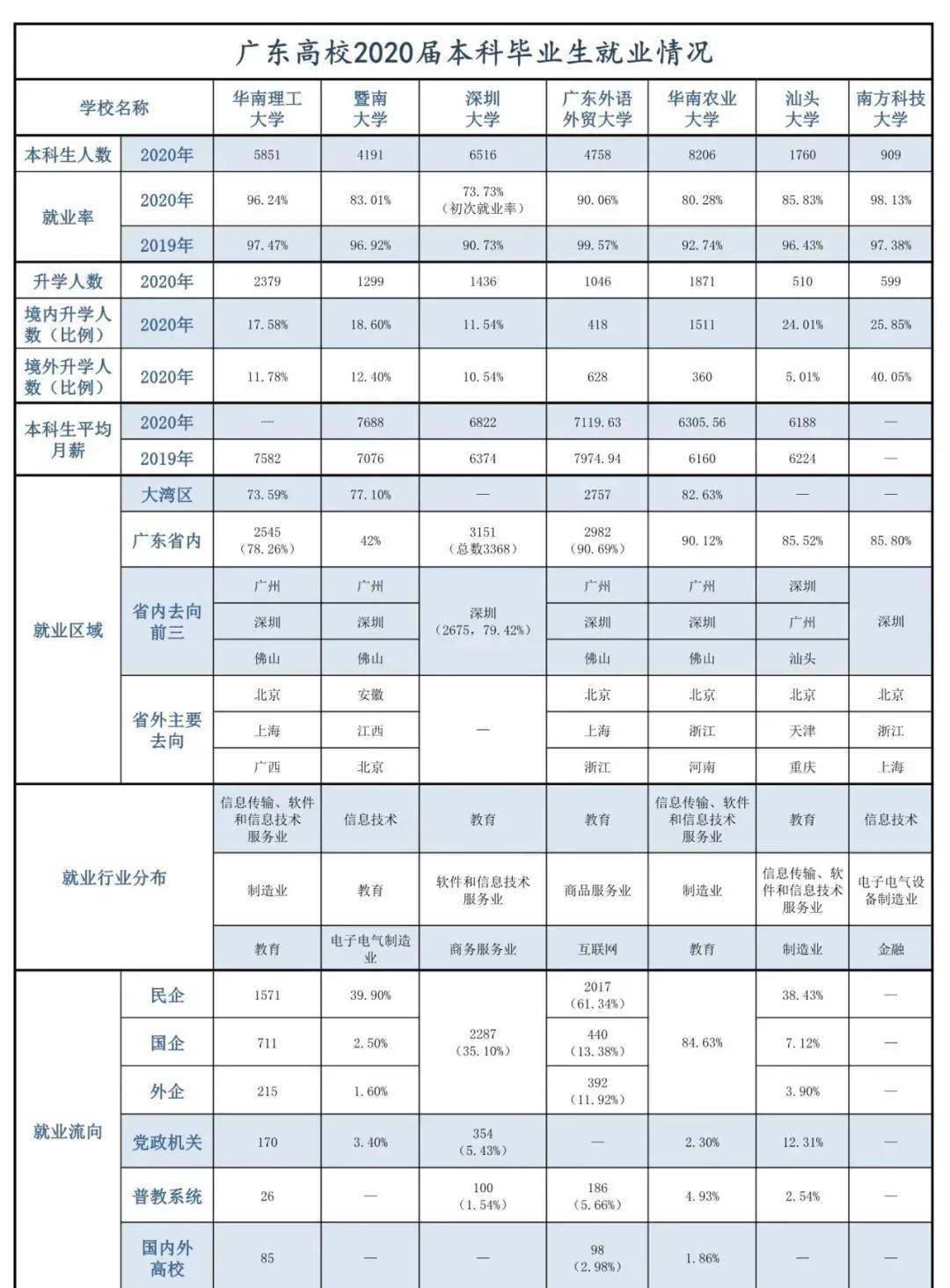 2020年广东哪所高校毕业生最好找工作?工资最高?报告来了
