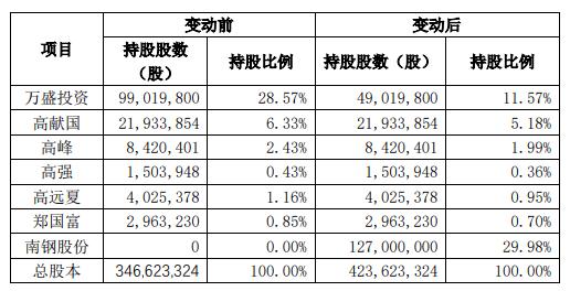 添加了郭广昌的a股购物车,纳入万盛股份后大幅上涨。32个星系的完整名单来了