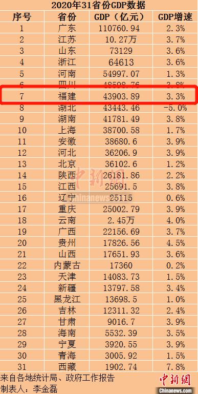2020年福建省GDP_2020年福建城镇非私营单位就业人员年平均工资88149元