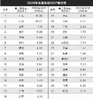 中国各省gdp2020年排行榜_秦皇岛再次入围三线城市