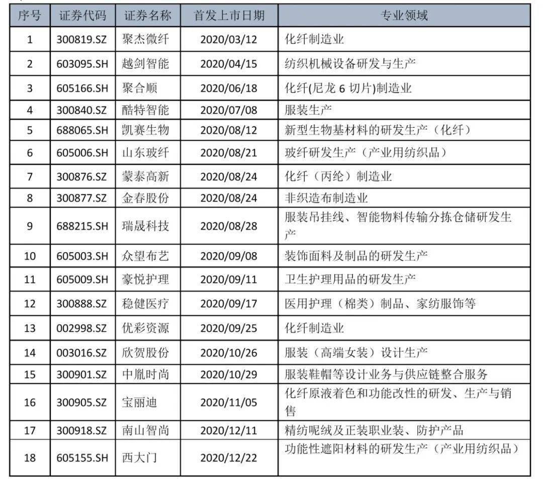 2020年,18家家纺服务企业在上海和深圳上市,是过去20年中上市最多的一年
