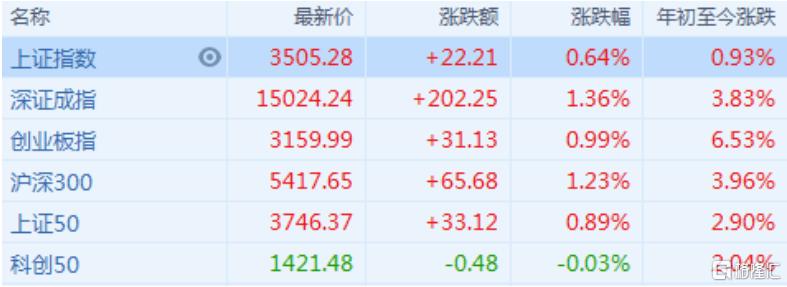 a股评价:上证指数重回3500点,新股集体爆发。上海机场很少倒
