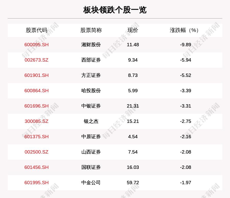 证券板块走弱,45只股票下跌,蔡襄股票下跌9.89%