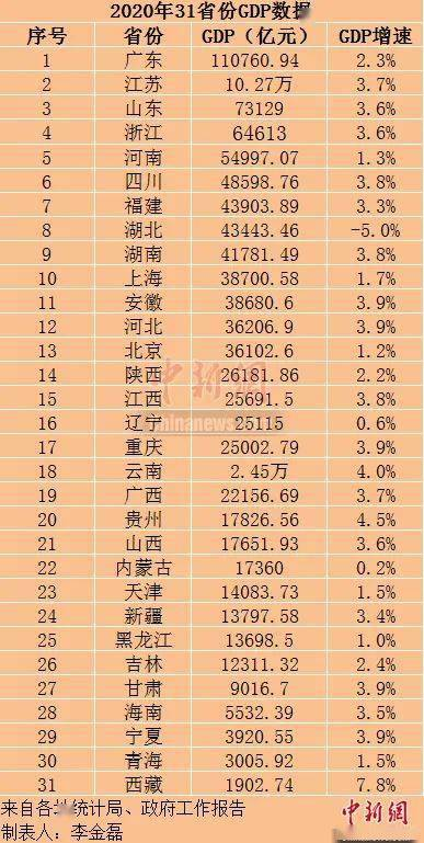 石家庄gdp2020全年_31省2020年GDP出炉 广东32年位居榜首 西藏增速最快